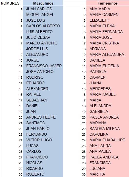 30 nombres masculinos femeninos America Latina