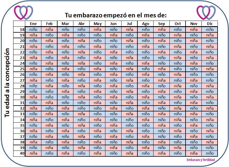 Calendario Chino De Embarazo 2016.Tabla Maya Para Saber Si Sera Nino O Nina Eyf