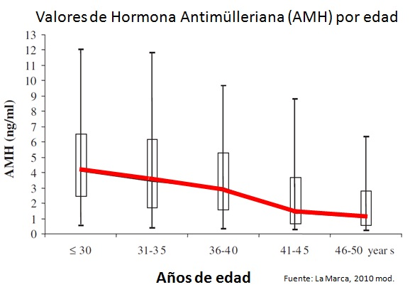 valores hormona antimilleriana_EyF