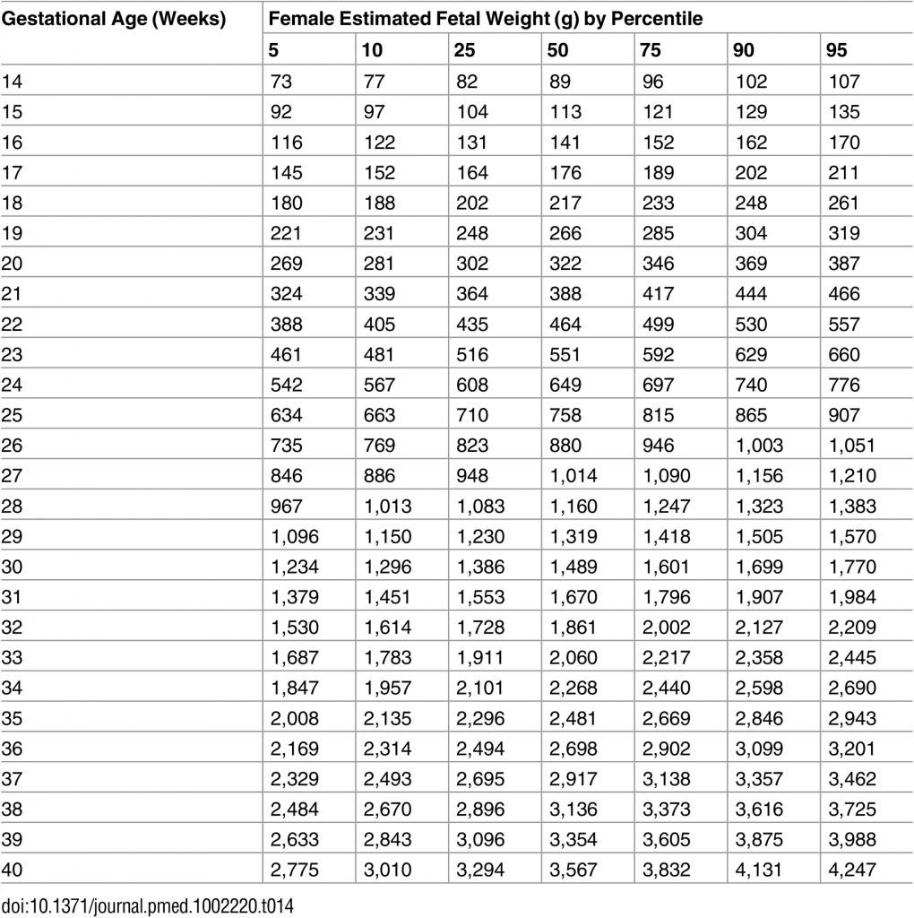 Tabla percentiles peso bebe
